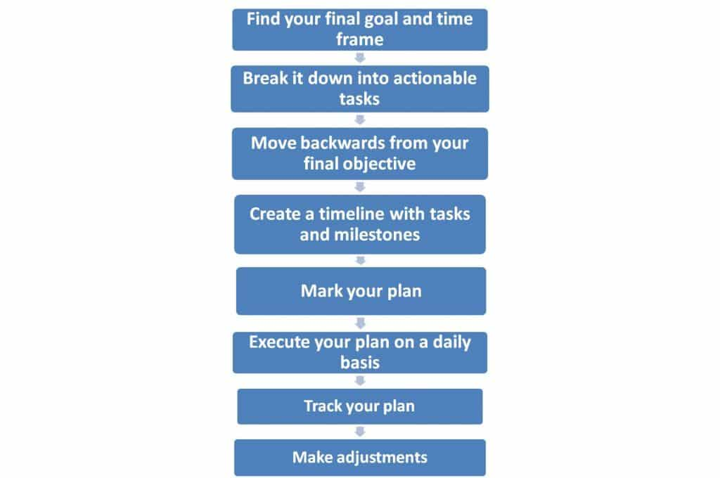 inforgraphic about how to plan and trac your projects and goals using fridge calendar